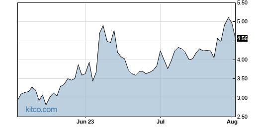 SFIX 3-Month Chart