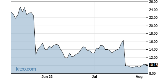 SNAP 3-Month Chart