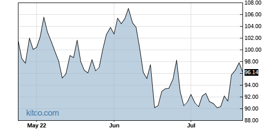 SNX 3-Month Chart