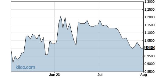 SONM 3-Month Chart