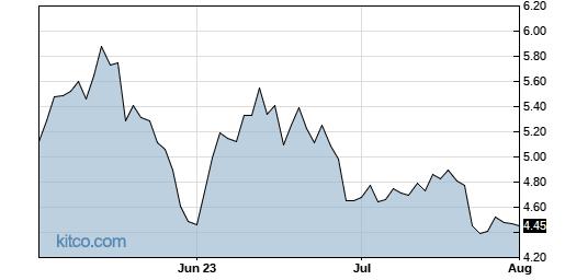 STRO 3-Month Chart