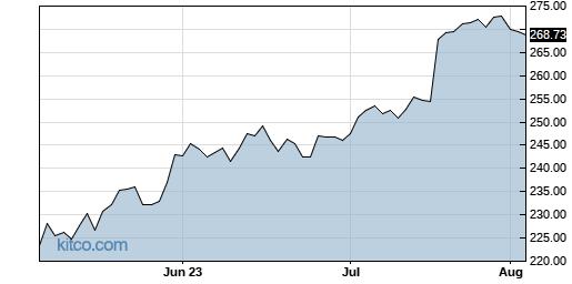 STZ 3-Month Chart