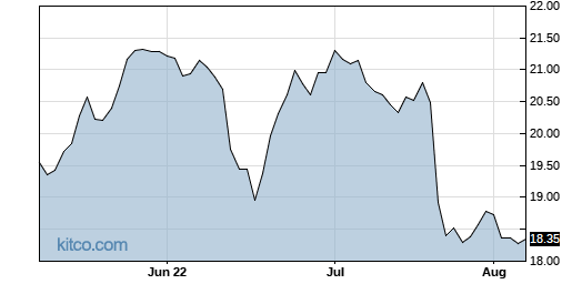 T 3-Month Chart