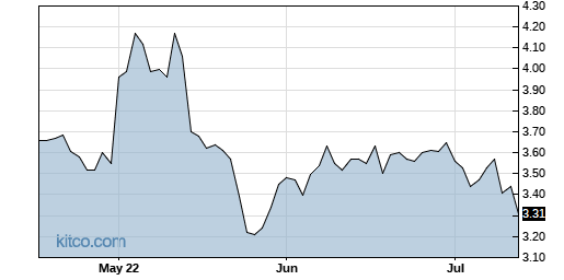 TAIT 3-Month Chart