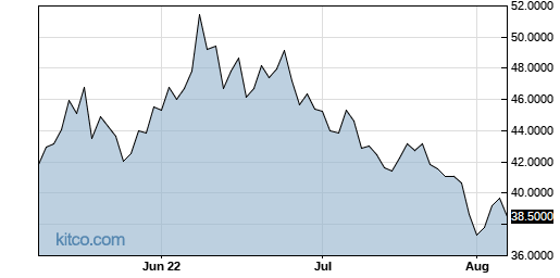 TCEHY 3-Month Chart