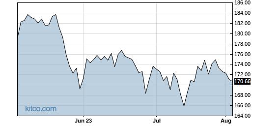 TRV 3-Month Chart