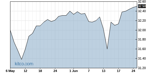 TVTY 3-Month Chart