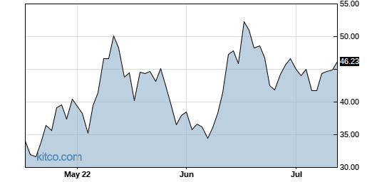 TZA 3-Month Chart