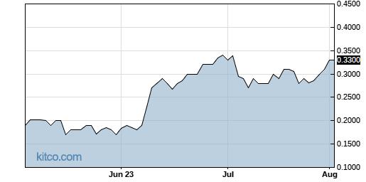 UEEC 3-Month Chart