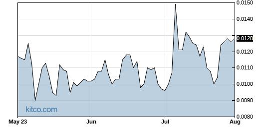 UNVC 3-Month Chart