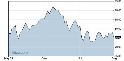 USO 3-Month Chart