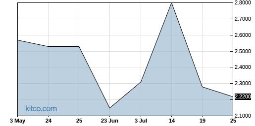 UVRBF 3-Month Chart