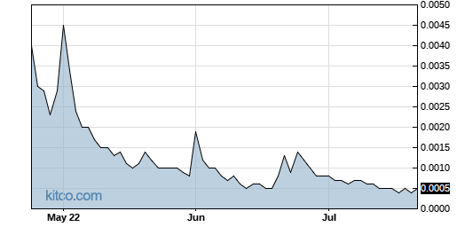 VRUS 3-Month Chart