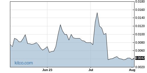 WINR 3-Month Chart