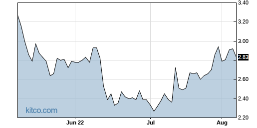 WYY 3-Month Chart