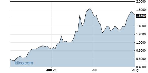 XELB 3-Month Chart