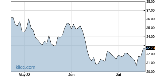 XLF 3-Month Chart