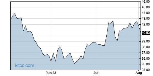 YETI 3-Month Chart