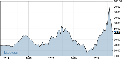 AA 10-Year Chart