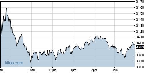 AA 1-Day Chart