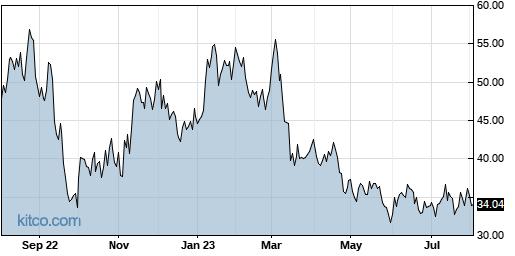 AA 1-Year Chart