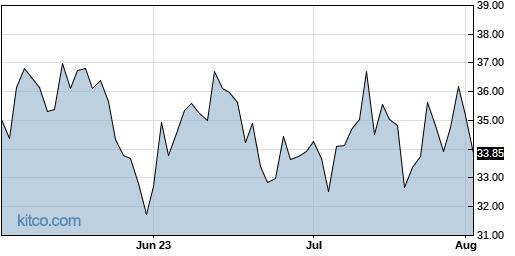 AA 3-Month Chart