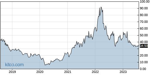 AA 5-Year Chart