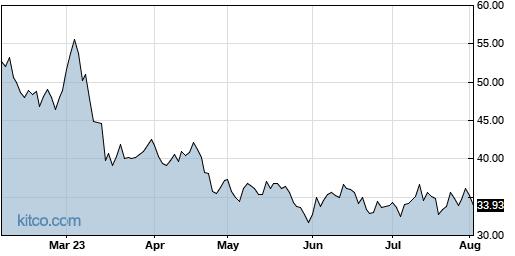 AA 6-Month Chart