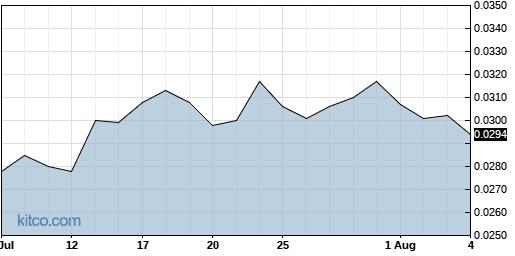 AABB 1-Month Chart