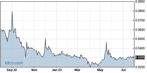 AABB 1-Year Chart