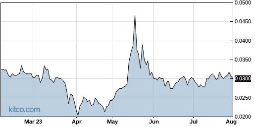 AABB 6-Month Chart