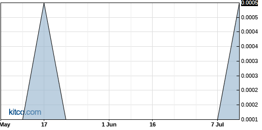 AACS 3-Month Chart