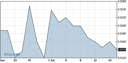 AAGH 1-Month Chart