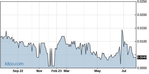 AAGH 1-Year Chart