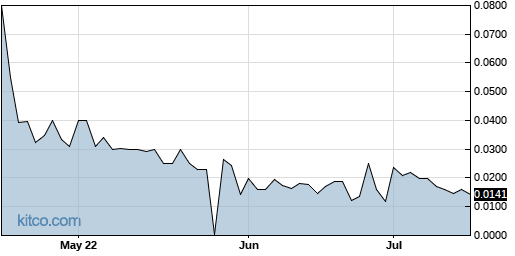AAGH 3-Month Chart