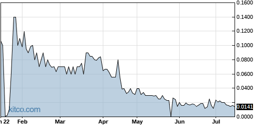 AAGH 6-Month Chart