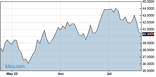 AAGIY 3-Month Chart
