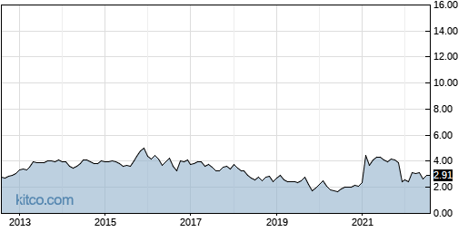 AAME 10-Year Chart