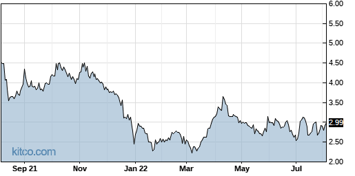 AAME 1-Year Chart