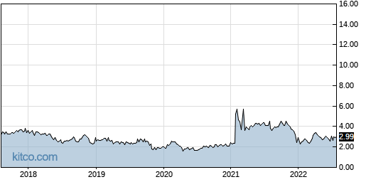 AAME 5-Year Chart