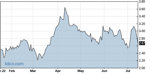 AAME 6-Month Chart