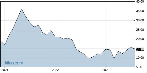AAN 10-Year Chart