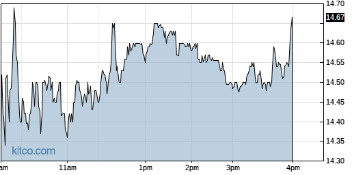 AAN 1-Day Chart