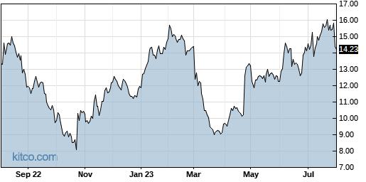 AAN 1-Year Chart