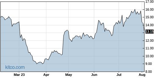 AAN 6-Month Chart