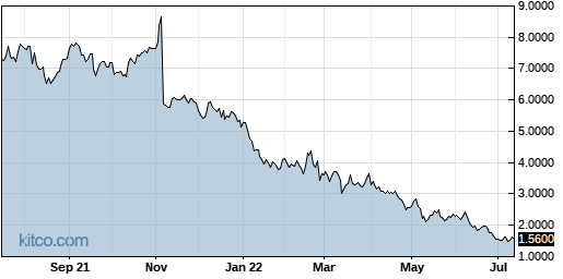 AAOI 1-Year Chart