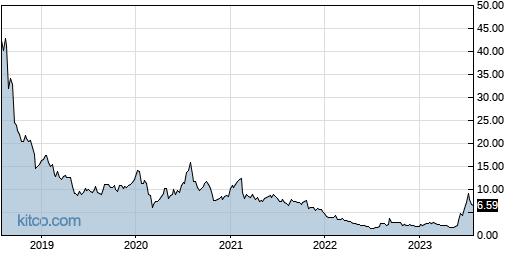 AAOI 5-Year Chart