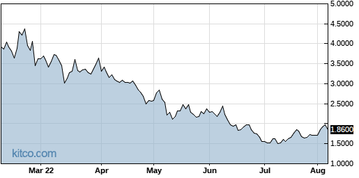 AAOI 6-Month Chart