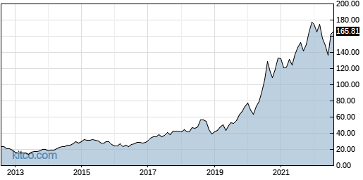AAPL 10-Year Chart