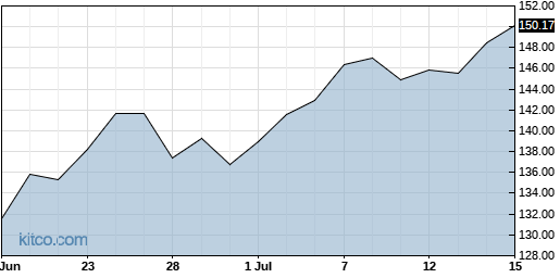 AAPL 1-Month Chart